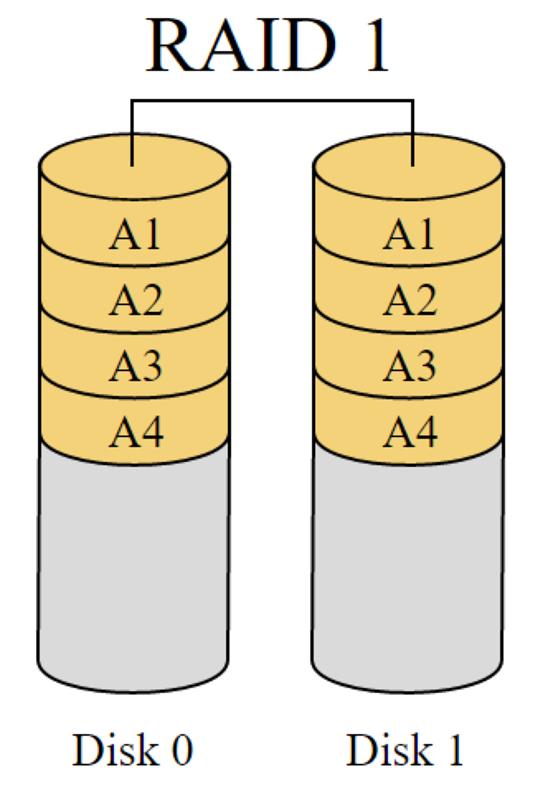 Více disků, menší kapacita, ale vyšší bezpečnost. To je RAID 1 – zdroj Wikipedia.org