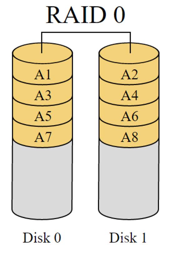 RAID 0 – jednoduché prokládání sice nezvýší bezpečnost, ale rychlost čtení ano – zdroj Wikipedia.org